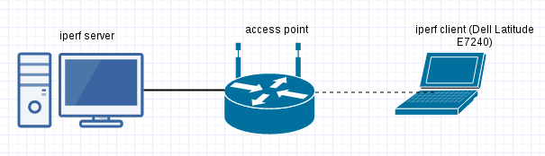access_point_test